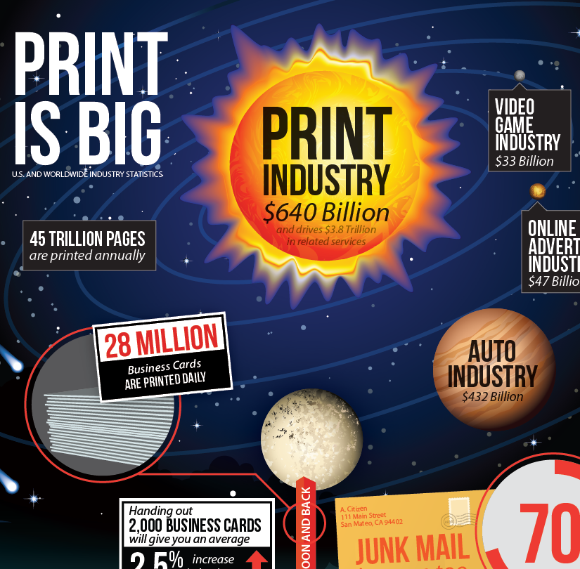 Printing plays a significant role in the U.S. and Worldwide economies.